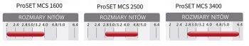 Rozmiary nitów do nitownic ProSET
