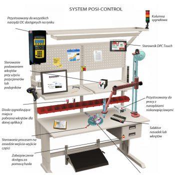 System-POSI-Control kontrola położenia ramienia rekacyjnego